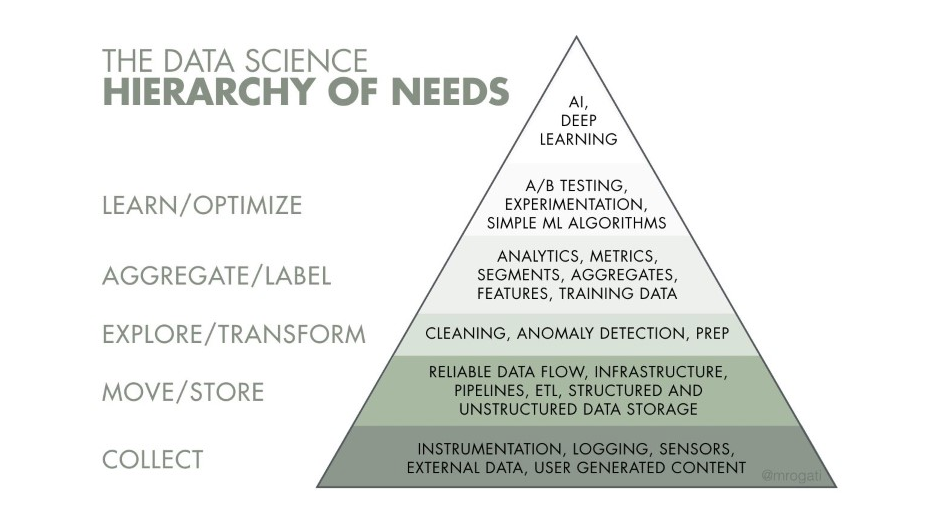 Data Science Hierarchy of Needs